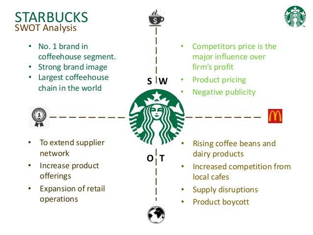 1 67 - Starbucks SWOT 2019 - Phân tích mô hình SWOT của Starbucks khi vận hành kinh doanh