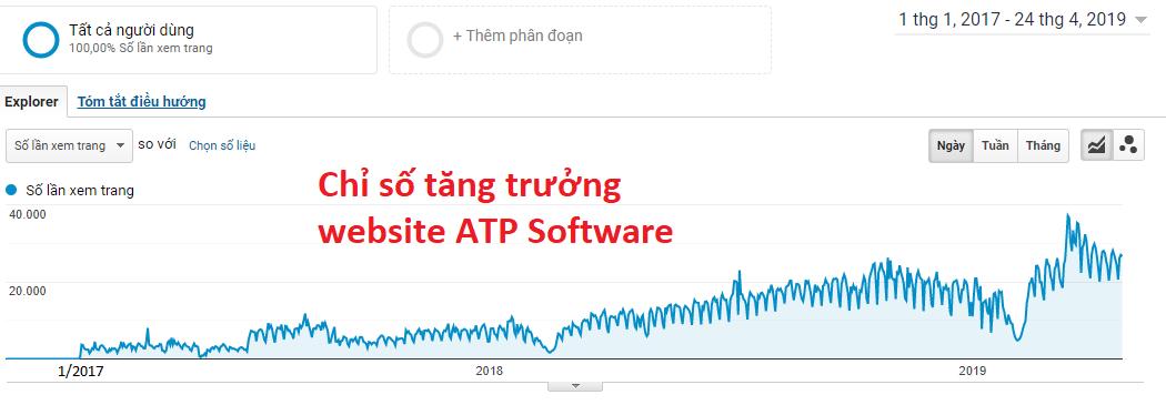 chi so website atp 2017 2019 - Chia sẻ Case study Tư duy SEO của ATP Software giúp lọt top 200 Alexa Việt Nam
