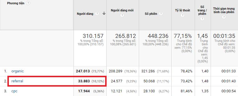 traffic tu he thong site ve tinh va backlink - Chia sẻ Case study Tư duy SEO của ATP Software giúp lọt top 200 Alexa Việt Nam