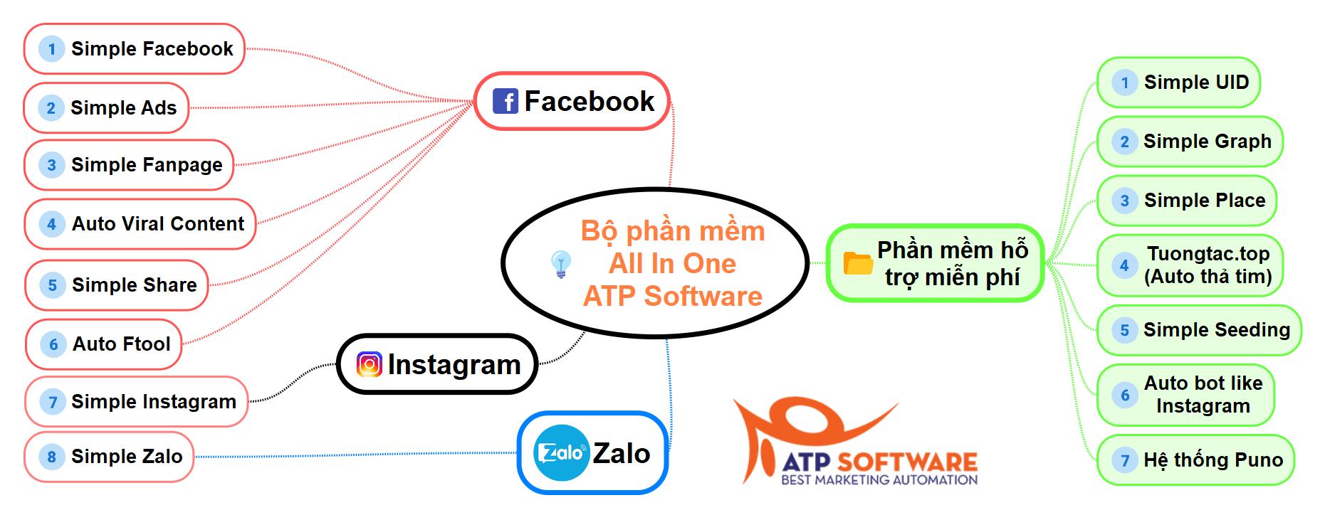 Bo phan mem all in one atp software