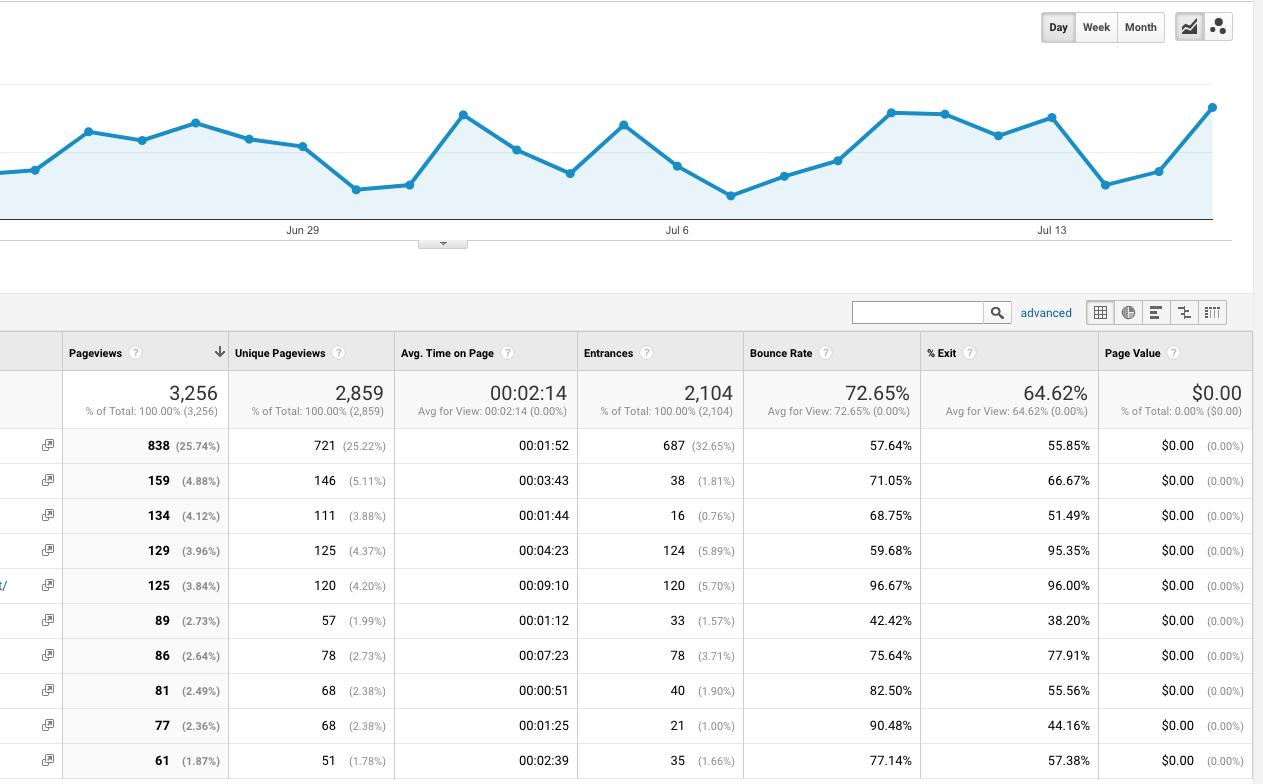ảnh chụp màn hình google analytics