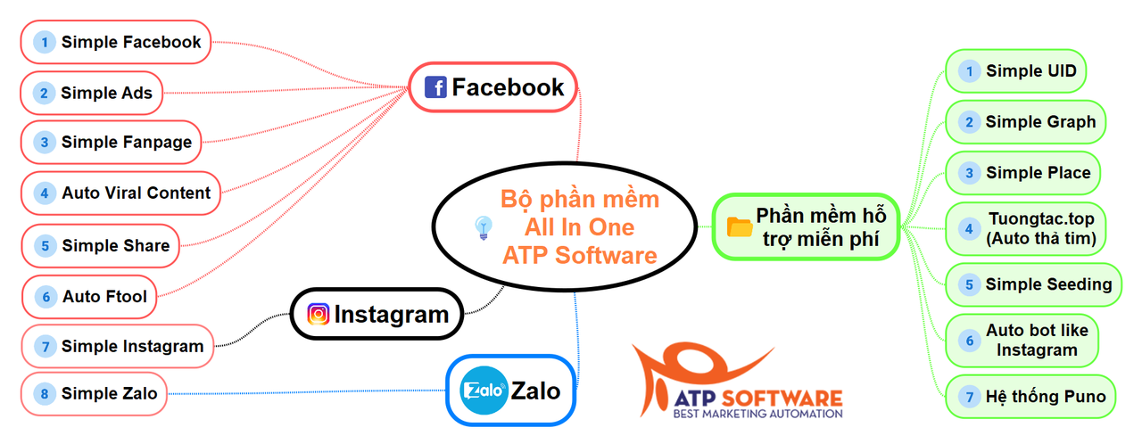 All In One Atp Software