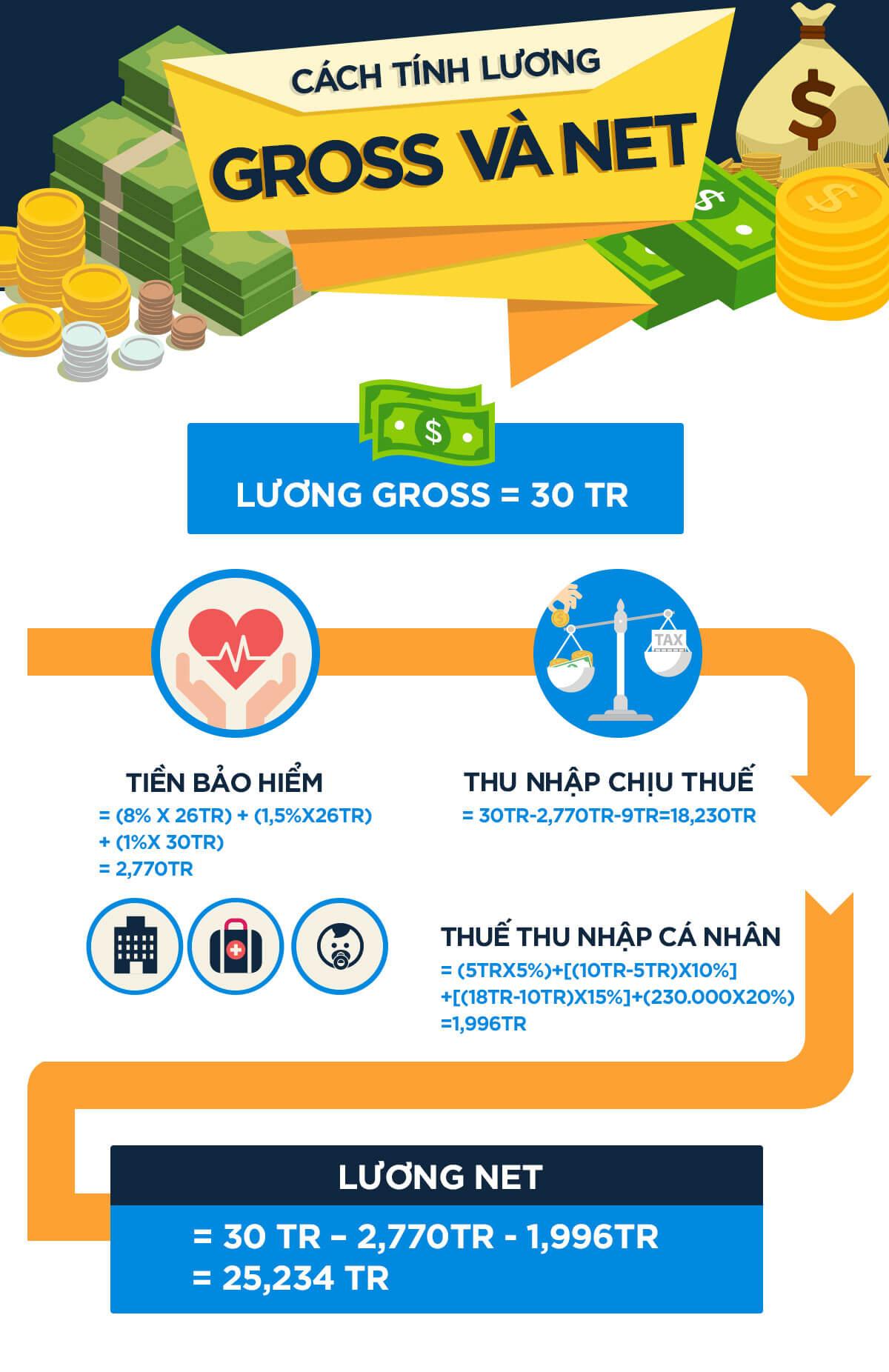 Cách Tính Lương Gross Và Net 2