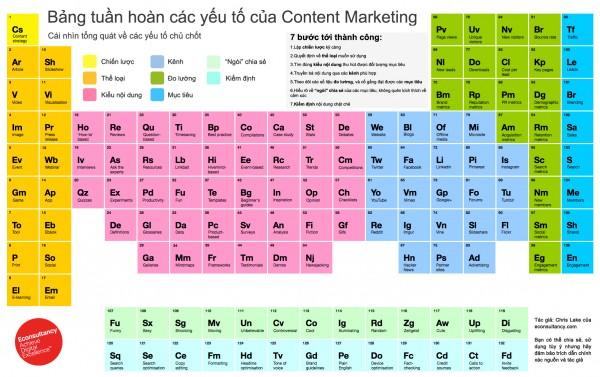 Bảng tuần hoàn các yếu tố trong Content Marketing - Chiến lược Content Marketing hiệu quả