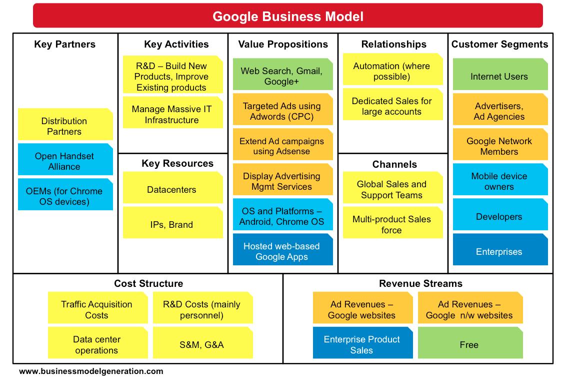 Cách lập kế hoạch kinh doanh (Business Model Canvas) chỉ trong một trang giấy A4 hiệu quả chi tiết