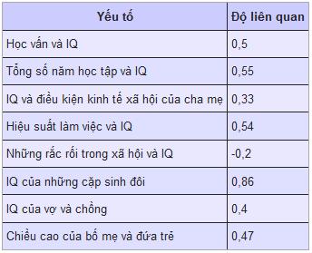 Chi So Iq 1
