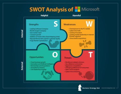 Phân tích SWOT của Microsoft 2019 - Ứng dụng mô hình SWOT vào doanh nghiệp Microsoft