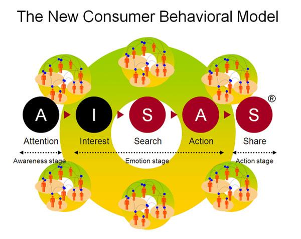 Forum Seeding đi xuyên suốt mô hình AISAS