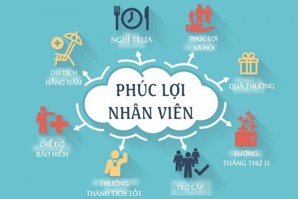 https://cv.com.vn/blog/?p=14252&preview=trueộ phúc lợi