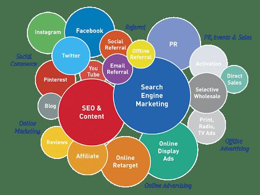 Tìm hiểu về các kênh Digital Marketing | Hiểu đúng làm đúng