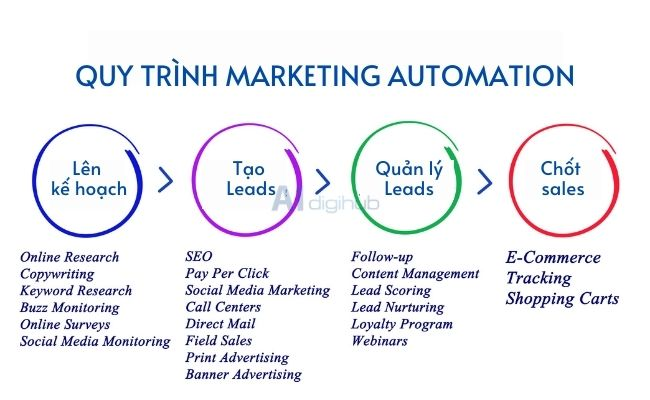 quy trình marketing automation